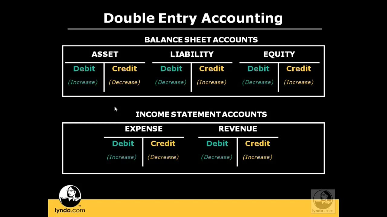 the double entry system Double entry system of bookkeeping has lot of advantages as compared to the single entry system in a double entry bookkeeping system there are two sides of each and.