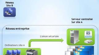fonctionnement du serveur centralisé