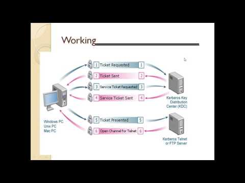 INTRODUCTION TO KERBEROS NETWORK SECURITY TECHNOLOGY IN HINDI