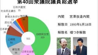 【1955年から2014年】円グラフで見る衆議院総選挙