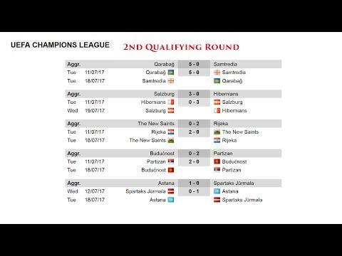 Лига Чемпионов УЕФА, 2 раунд квалификации. Результаты и расписание. Новости футбола.