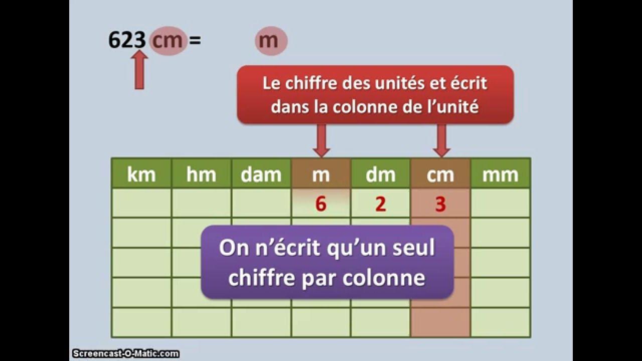 Utiliser un tableau de conversion unit de longueur for Tableau de conversion
