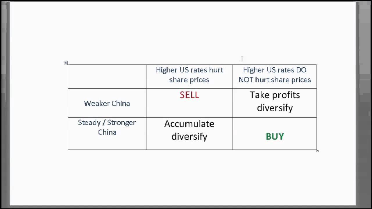 capital investment decision matrix cube