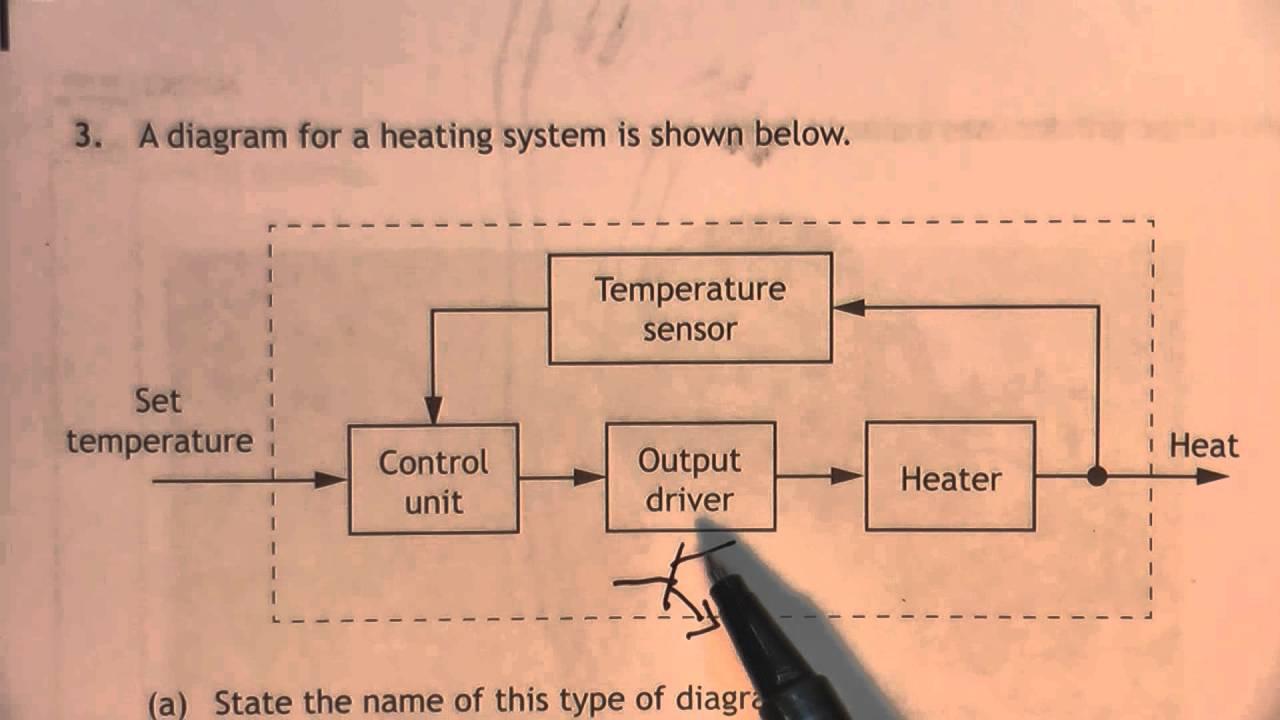 2015 Sub Systems Diagram