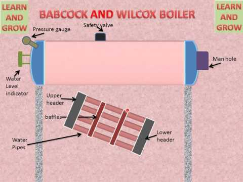 BABCOCK AND WILCOX BOILER (EASILY UNDERSTAND) हिन्दी  ! LEARN AND GROW