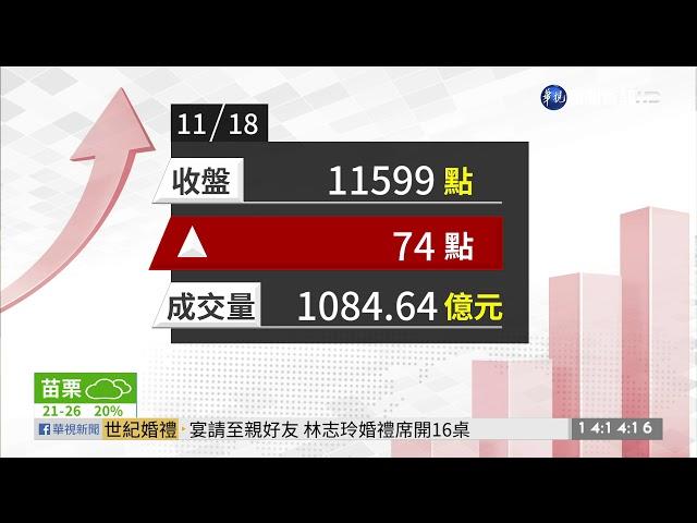 美股創新高.台積電拉尾盤 台股小漲 | 華視新聞 20191118