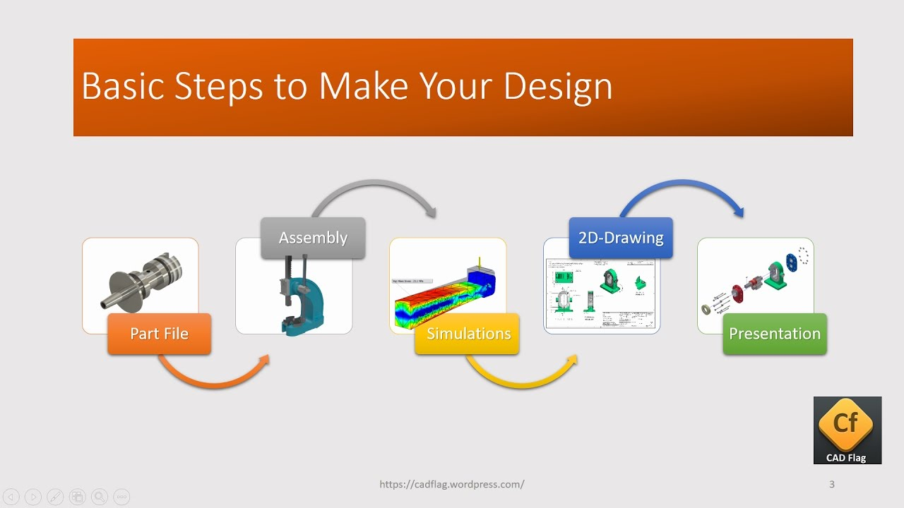 Autodesk Inventor File Types