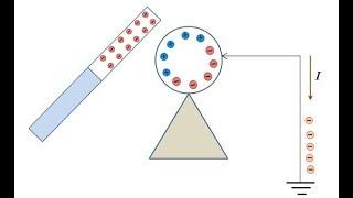 Электростатика 2.  Электризация тел методом индукции и прикосновения