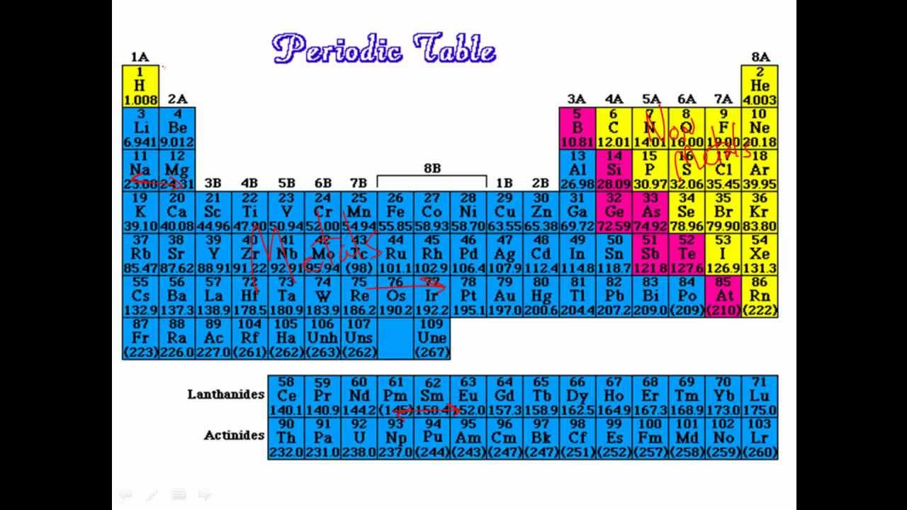 Periodic trends in metallic character youtube gamestrikefo Choice Image