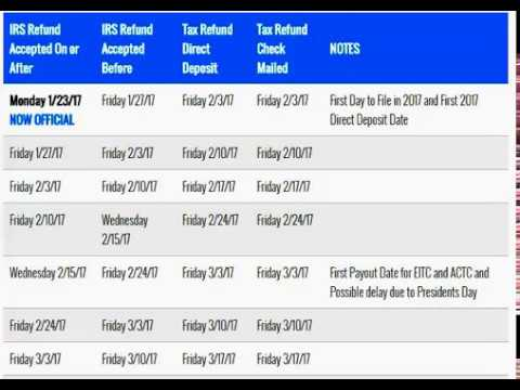 2017 IRS TAX Refund Cycle Chart for 2016 Tax - YouTube
