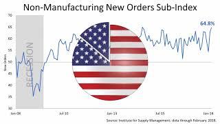 Stocks Surge: Tariff Fears Subside, New Jobs Surge (3.12.18) DHJJ Financial Advisors, Naperville