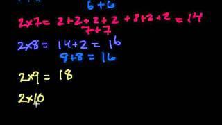 Умножение (часть 2). Таблица умножения