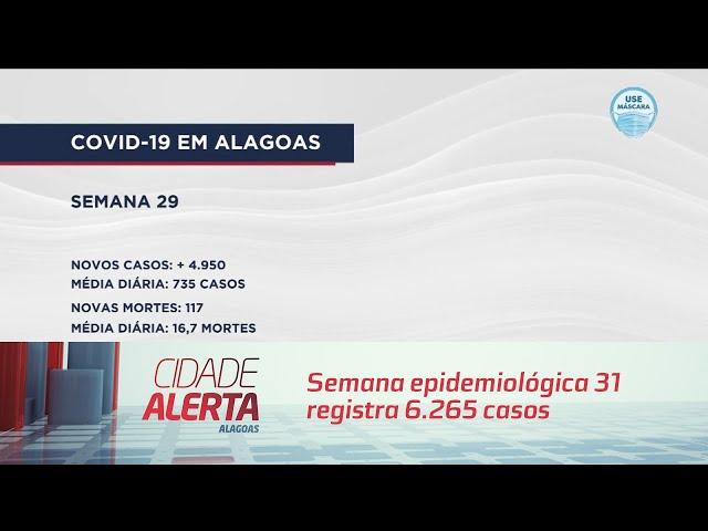 COVID-19: semana epidemiológica 31 registra 6.265 casos em 7 dias em AL