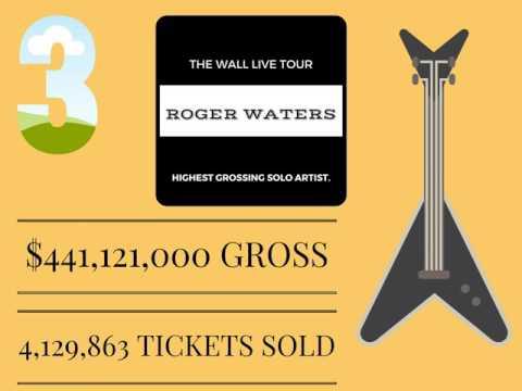 5 HIGHEST GROSSING CONCERT TOURS