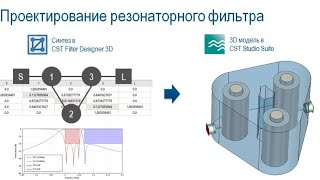 Моделирование резонаторных фильтров