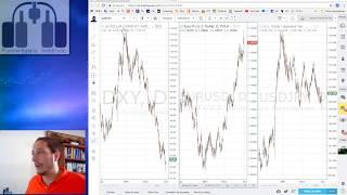 Si el Dólar Index sube el EUR ¿para dónde?