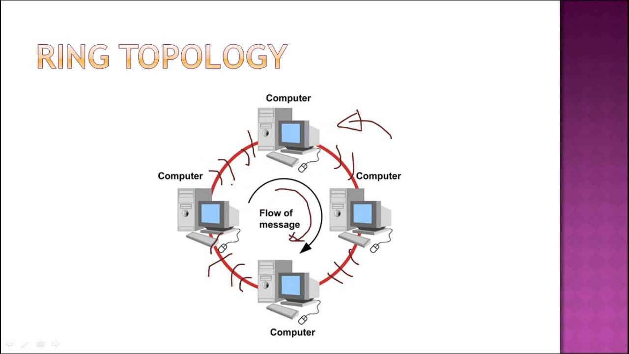 What is ring topology advantages and disadvantages of ring what is ring topology advantages and disadvantages of ring topology ccuart Gallery
