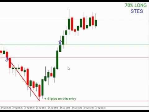 System trading 101
