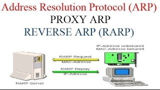 Address Resolution Protocol (ARP), PROXY ARP AND RARP
