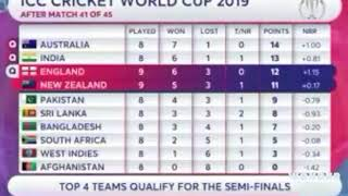 Today ICC World Cup Cricket Points Table 3 July 2019 Team Standings. England beat New zeland