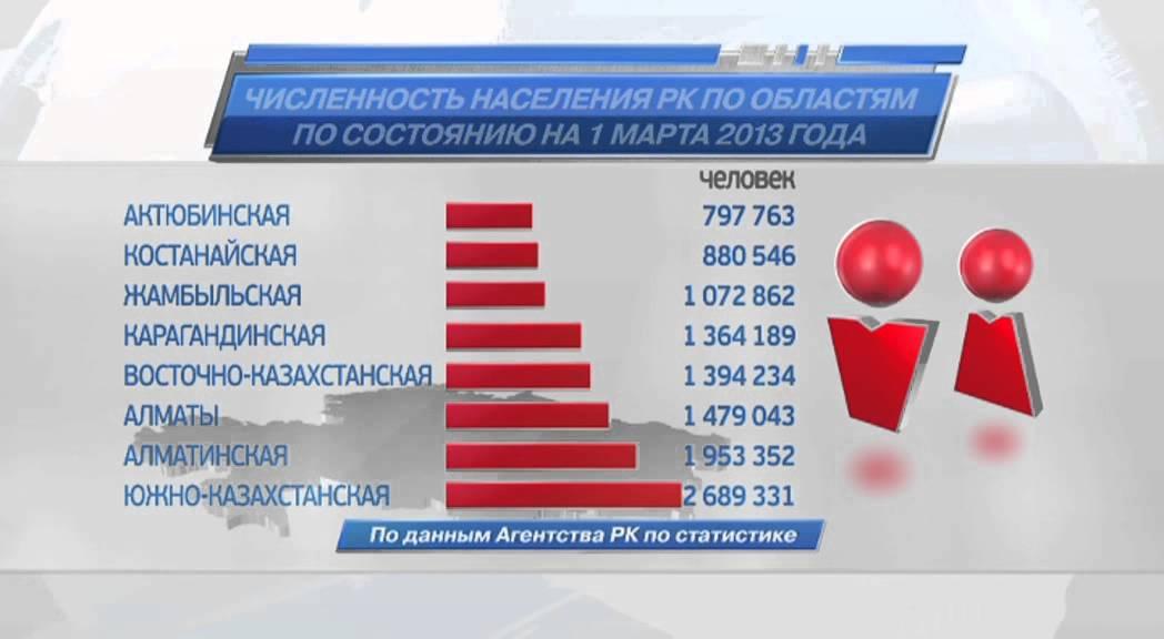 Казахстан в цифрах. Численность населения - YouTube