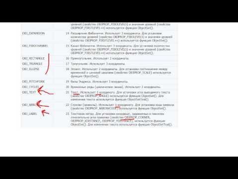 Функции работы с графическими объектами ObjectCreate и ObjectSet (MQL4)