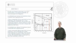 Problema diagramas de fase binarios.© UPV