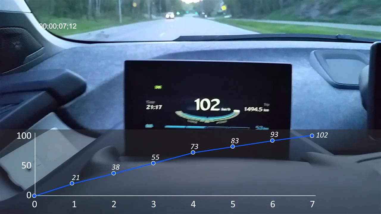 Acceleration with immediate torque | BMW i3 Owner