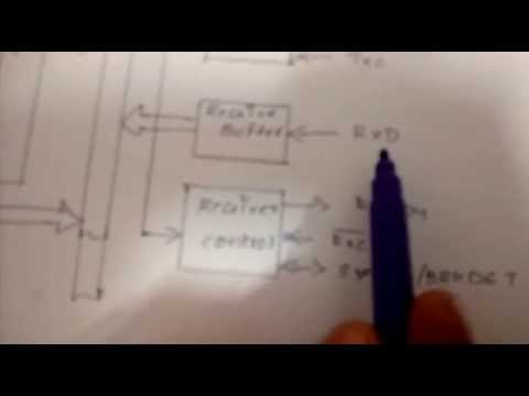 USART 8251 PCI