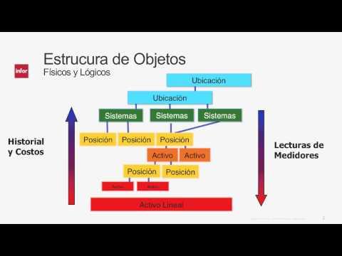 Infor EAM Spanish