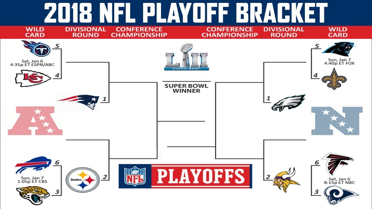 2017-2018 NFL Playoffs, who do you see winning? - Christian Chat Rooms & Forums