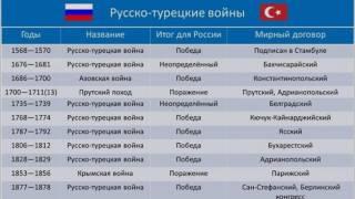 Русско-турецкие войны (рассказывает Андрей Епифанцев)