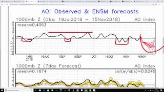 A Prolonged Cold Spell Developing? (15/11/18)