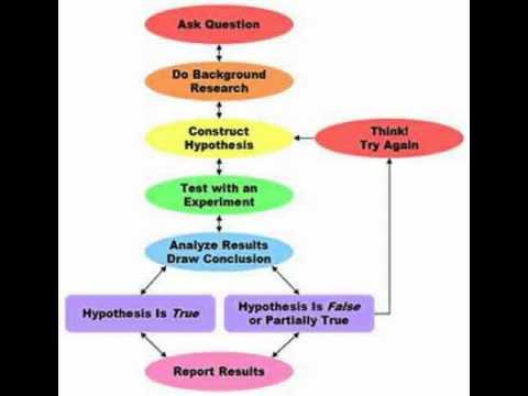 how to make a scientific method flipbook
