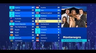 Eurovision 2020 - Jury Voting
