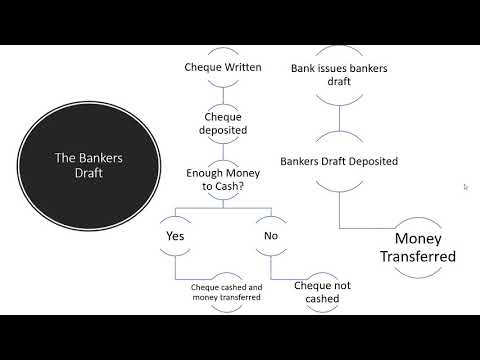 What is a Bankers Draft?
