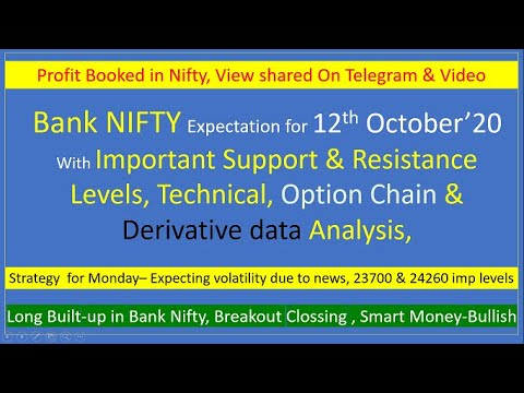 Download Bank Nifty view for tomorrow 12th Oct 2020 with Levels, Option Chain & Technical Analysis