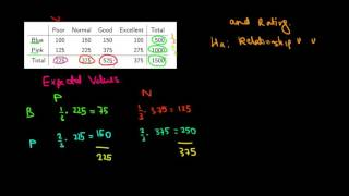 STATISTICS I Intuition Of Chi Squared Test On Independence I Example