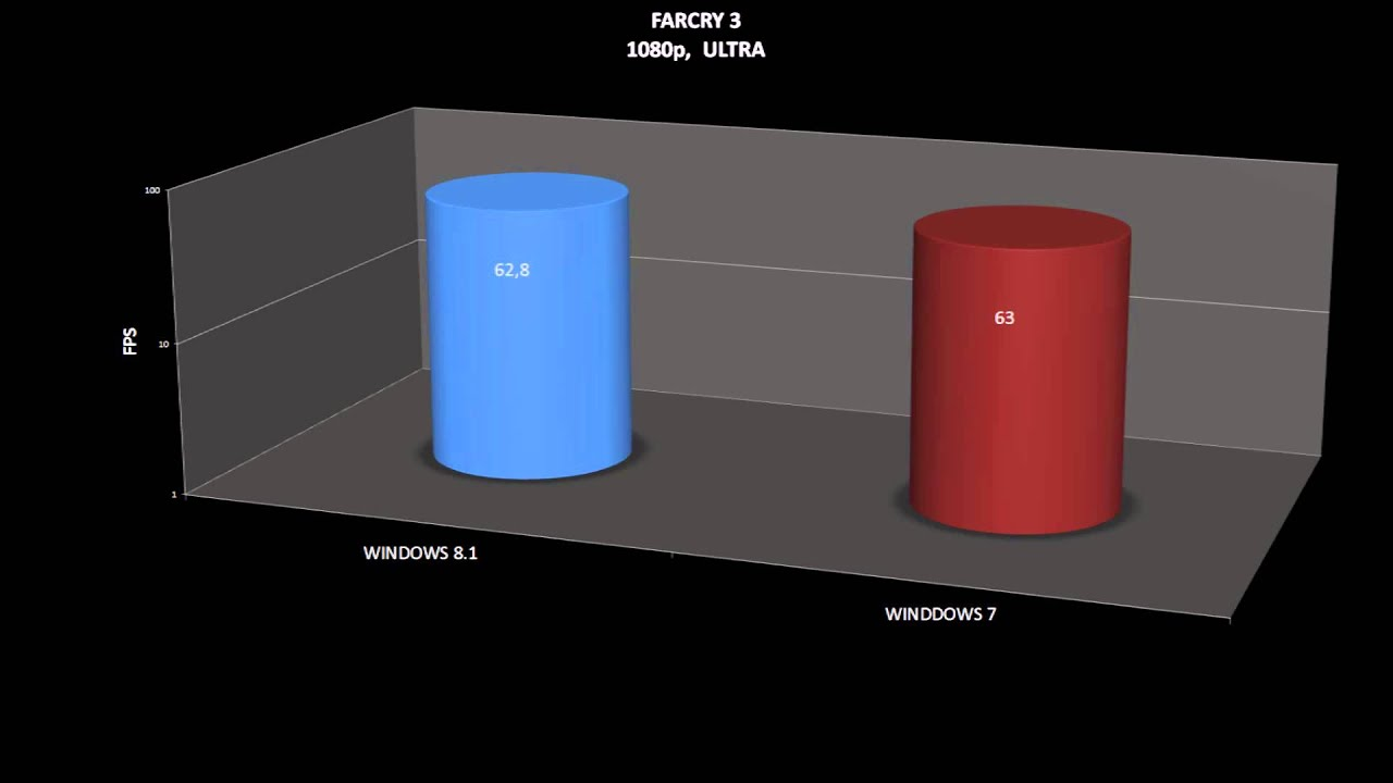 WINDOWS 7 VS WINDOWS 81 R9 280X BENCHMARKS GAMES PERFORMANCE COMPARISON On 4670K YouTube