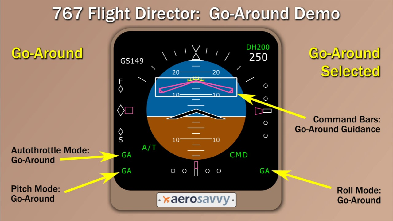 TO/GA Party! How Go-arounds Work | Flightradar24 Blog