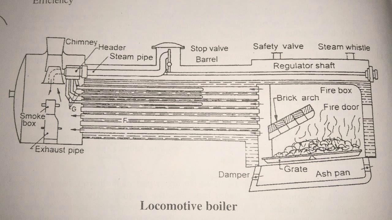 hight resolution of locomotive boiler functioning mechanical engineering explained