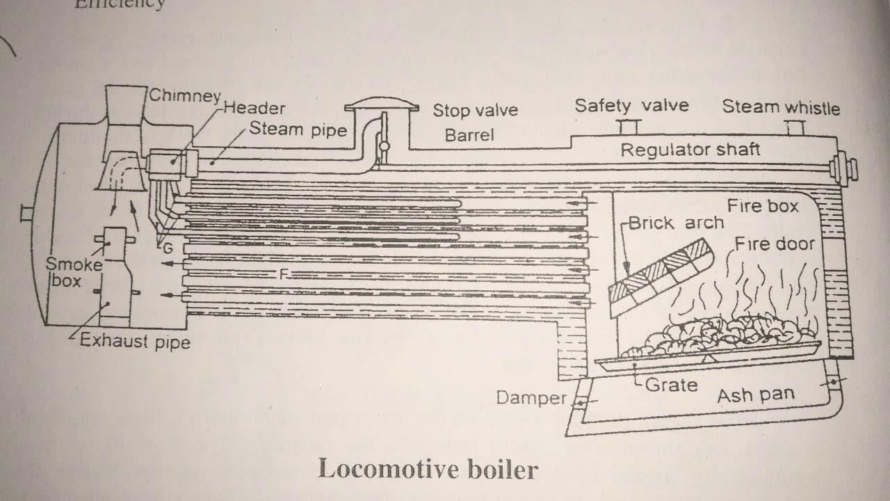 medium resolution of locomotive boiler functioning mechanical engineering explained