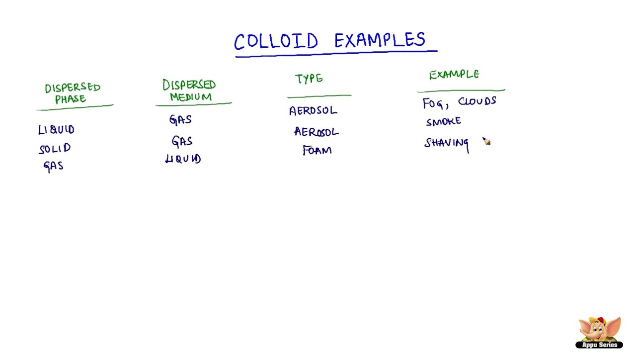 Which is an example of a colloid gallery example of resume for.