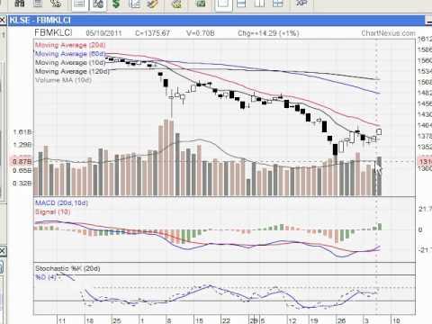 Malaysia KLCI Index 6-Oct.wmv