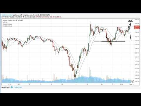 Bitcoin and Crypto Trading 2017.07.31