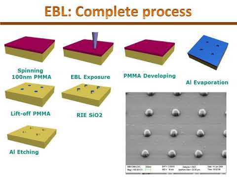 Nanofabrication Techniques: Electron Beam Lithography