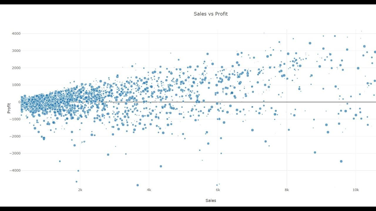 Plotly Data Visualization in Python | Part 15 | How to Create Plolty Bubble  Chart