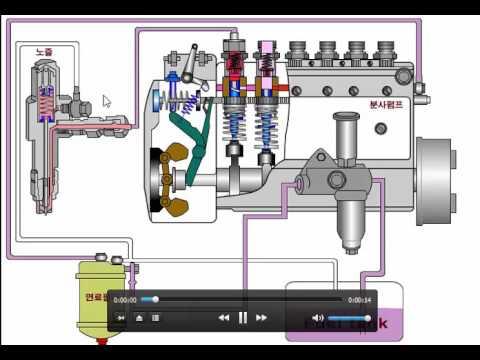 دورة الوقود لمحركات الديزل ذات المضخة المتتالية Fuel cycle for successive pump diesel engines