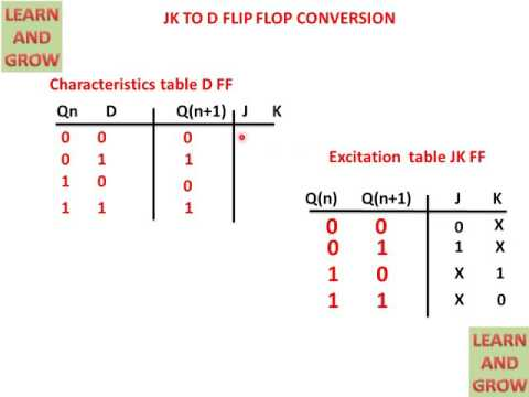CONVERSION OF JK FLIP FLOP TO D FLIP FLOP