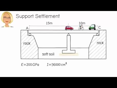 SA32: Slope-Deflection Method and Support Settlement